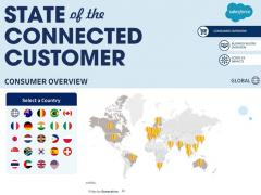 Raport State of the Connected Customer